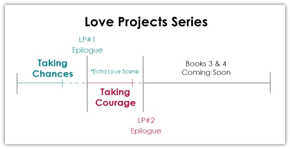 Love Projects chart