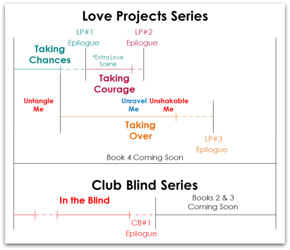 Love Projects chart 2015
